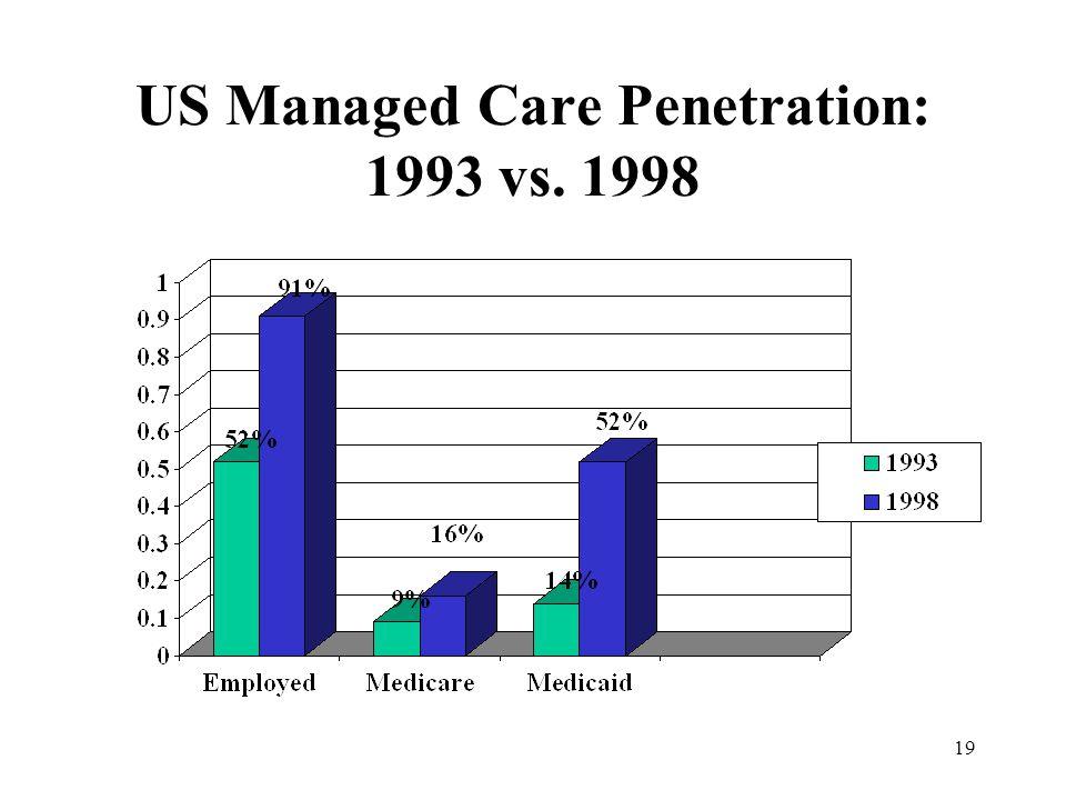 19 US Managed Care Penetration: 1993 vs. 1998