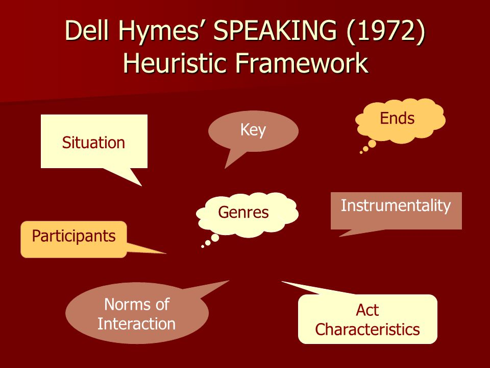 Dell Hymes' SPEAKING (1972) Heuristic Framework Situation Participants Ends Act Characteristics Key Instrumentality Norms of Interaction Genres