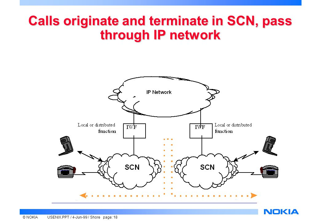 © NOKIAUSENIX.PPT / 4-Jun-99 / Shore page: 18 Calls originate and terminate in SCN, pass through IP network
