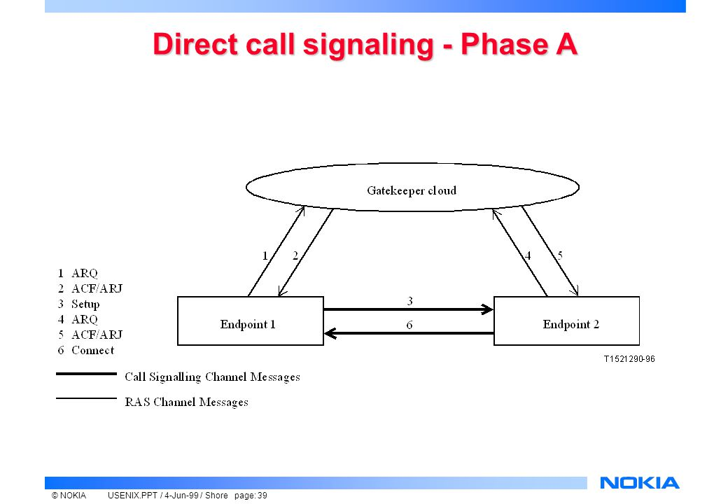 © NOKIAUSENIX.PPT / 4-Jun-99 / Shore page: 39 Direct call signaling - Phase A