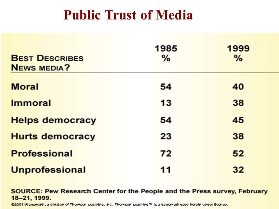 21st Century News Media Cable versus Networks Commentary versus Reporting News (factual) versus Entertainment (argument and opinion) The survey says t
