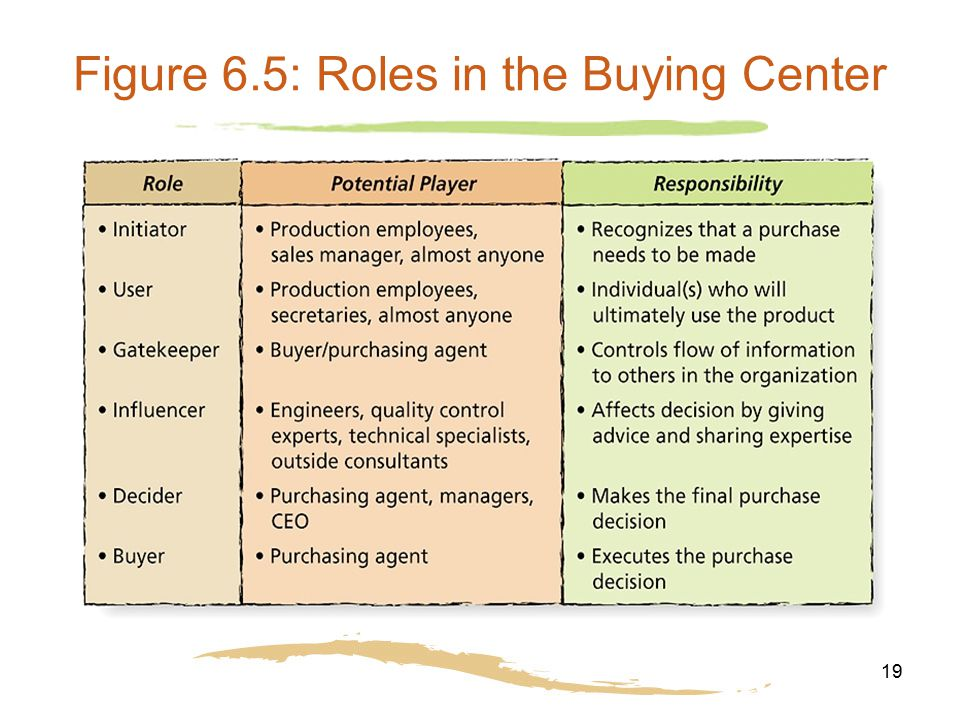 19 Figure 6.5: Roles in the Buying Center
