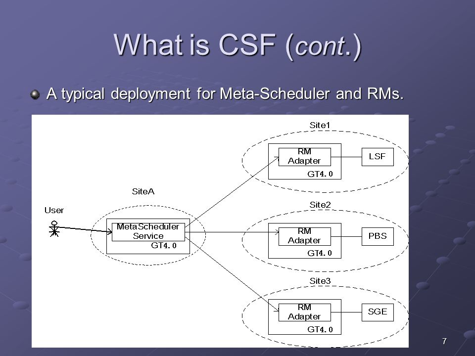 7 What is CSF ( cont.) A typical deployment for Meta-Scheduler and RMs.
