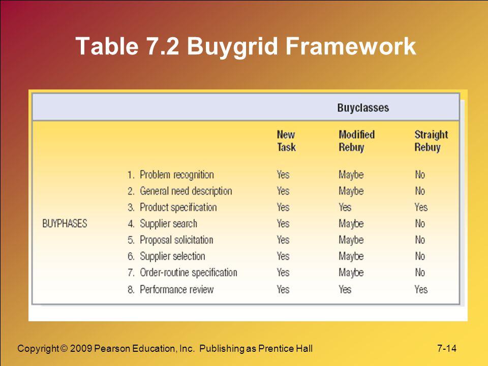 Copyright © 2009 Pearson Education, Inc. Publishing as Prentice Hall 7-14 Table 7.2 Buygrid Framework