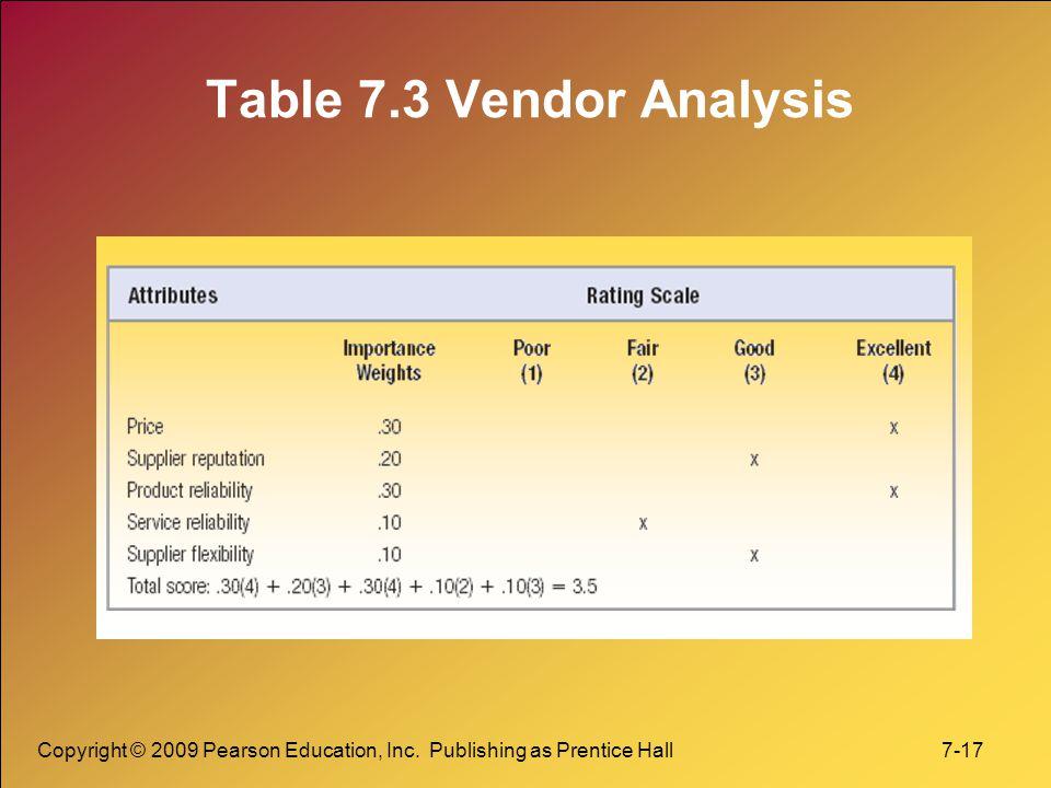 Copyright © 2009 Pearson Education, Inc. Publishing as Prentice Hall 7-17 Table 7.3 Vendor Analysis