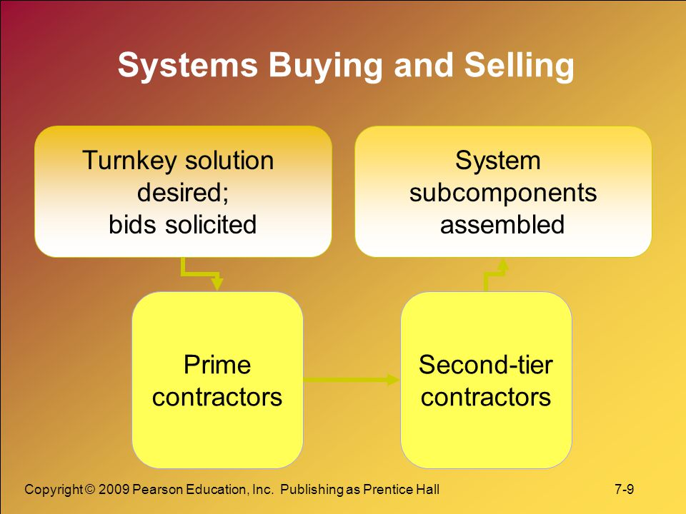 Copyright © 2009 Pearson Education, Inc. Publishing as Prentice Hall 7-9 Systems Buying and Selling Turnkey solution desired; bids solicited Prime con
