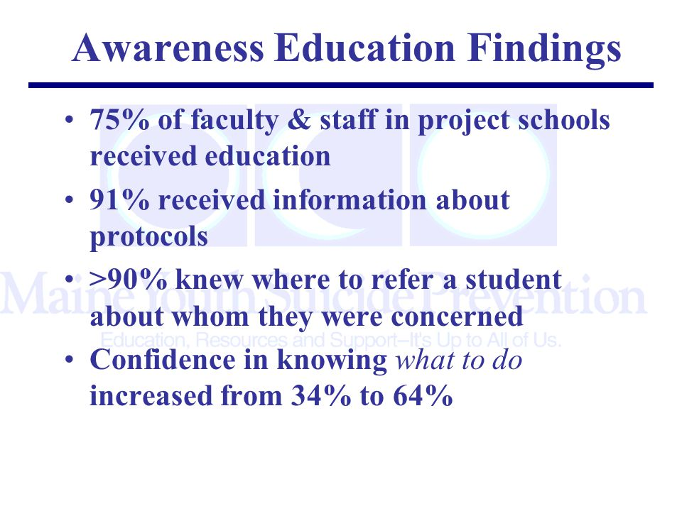 Awareness Education Findings 75% of faculty & staff in project schools received education 91% received information about protocols >90% knew where to refer a student about whom they were concerned Confidence in knowing what to do increased from 34% to 64%