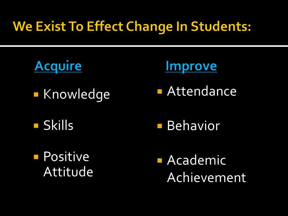  Knowledge  Skills  Positive Attitude  Attendance  Behavior  Academic Achievement