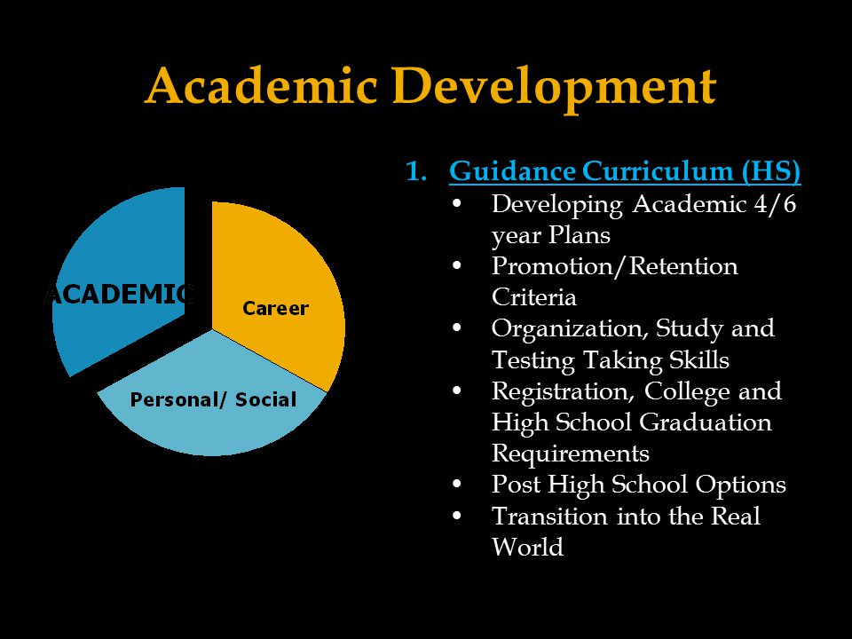 Academic Development 1.Guidance Curriculum (HS) Developing Academic 4/6 year Plans Promotion/Retention Criteria Organization, Study and Testing Taking Skills Registration, College and High School Graduation Requirements Post High School Options Transition into the Real World