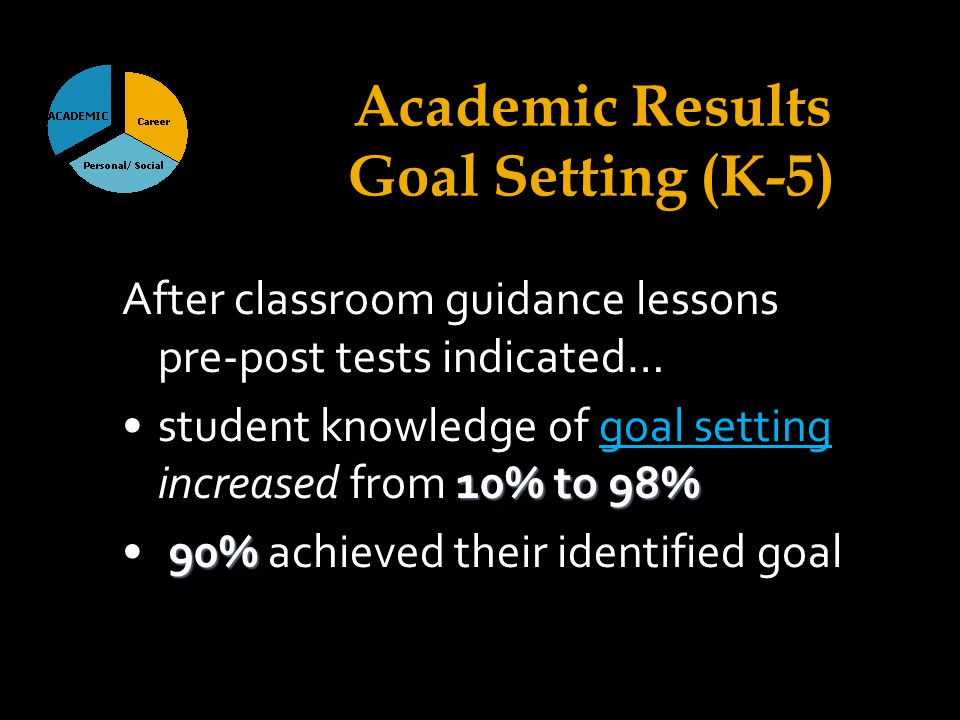 Academic Results Goal Setting (K-5) After classroom guidance lessons pre-post tests indicated… 10% to 98%student knowledge of goal setting increased from 10% to 98% 90% 90% achieved their identified goal