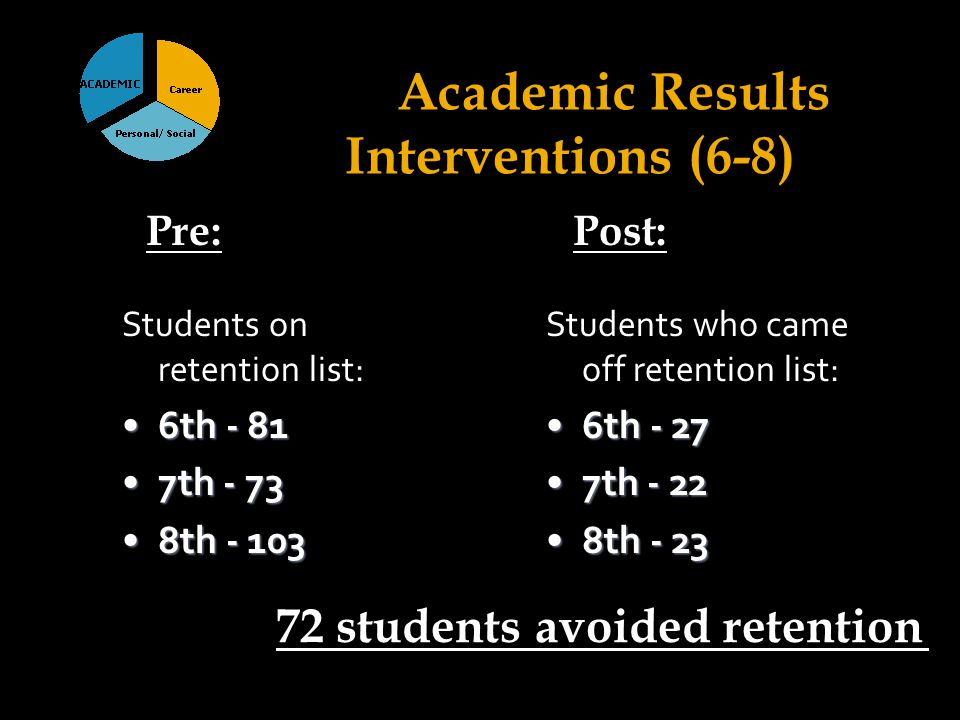 Academic Results Interventions (6-8) Students on retention list: 6th - 816th - 81 7th - 737th - 73 8th - 1038th - 103 Students who came off retention list: 6th - 276th - 27 7th - 227th - 22 8th - 238th - 23 72 students avoided retention Pre: Post: