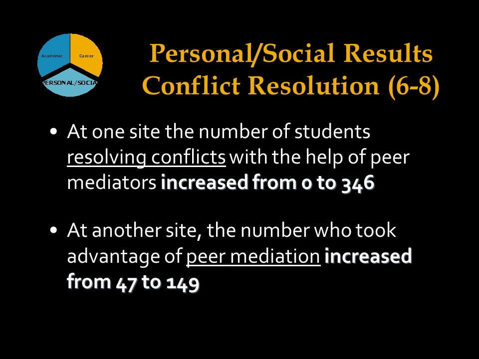 increased from 0 to 346At one site the number of students resolving conflicts with the help of peer mediators increased from 0 to 346 increased from 47 to 149At another site, the number who took advantage of peer mediation increased from 47 to 149 Personal/Social Results Conflict Resolution (6-8)
