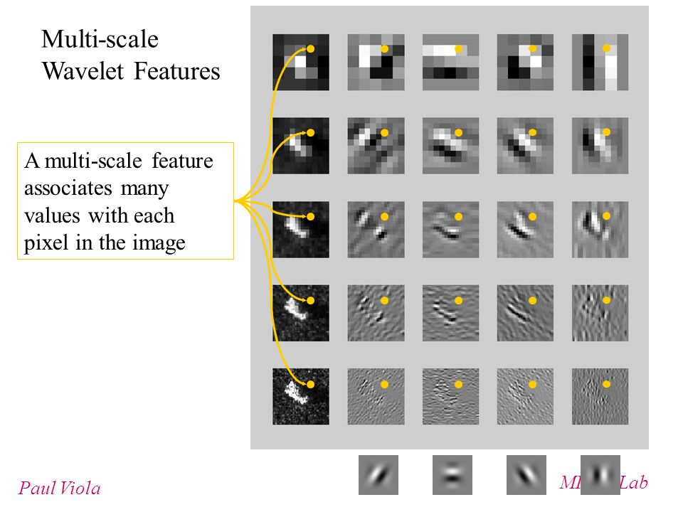 MIT AI Lab Paul Viola Multi-scale Wavelet Features A multi-scale feature associates many values with each pixel in the image