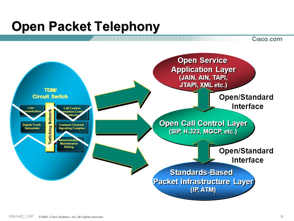 © 2001, Cisco Systems, Inc. All rights reserved. 5 5 Internet2_VoIP © 2001, Cisco Systems, Inc. All rights reserved. 5 Open Packet Telephony TDM/ Circ