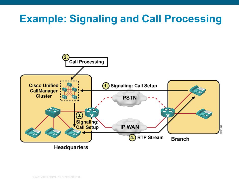 © 2006 Cisco Systems, Inc. All rights reserved. Example: Signaling and Call Processing