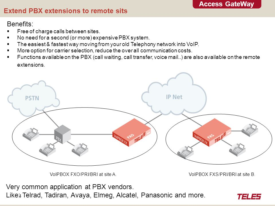 Access GateWay 4 Extend PBX extensions to remote sits Benefits:  Free of charge calls between sites.