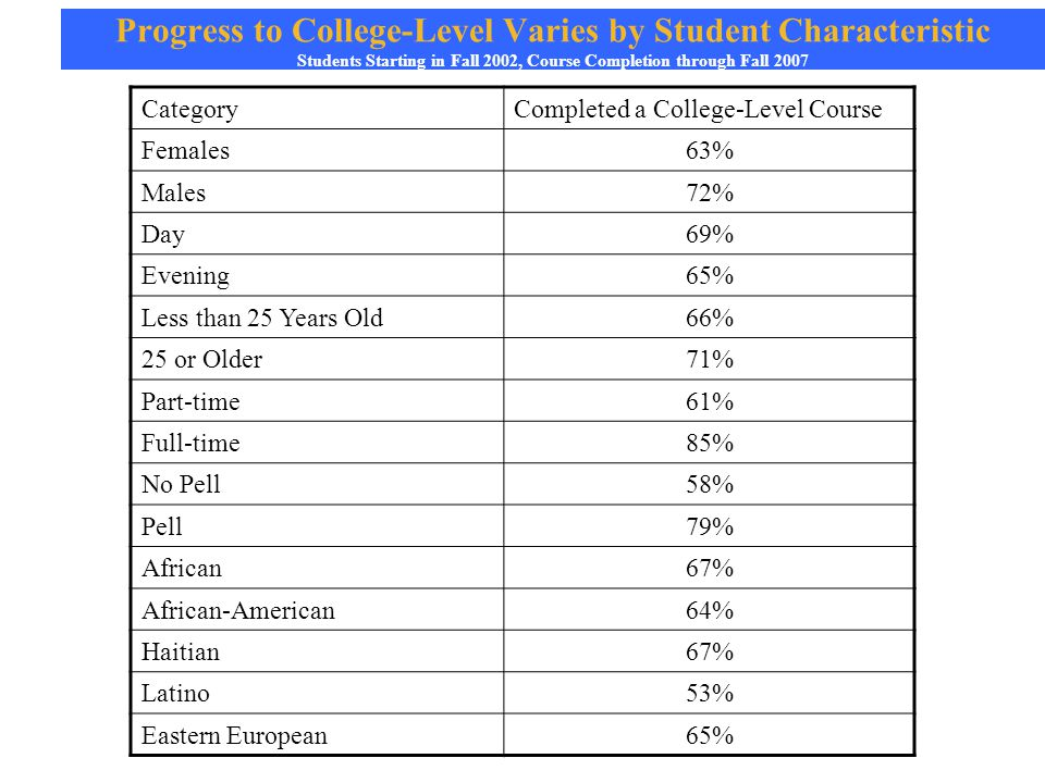 Progress to College-Level Varies by Student Characteristic Students Starting in Fall 2002, Course Completion through Fall 2007 CategoryCompleted a College-Level Course Females63% Males72% Day69% Evening65% Less than 25 Years Old66% 25 or Older71% Part-time61% Full-time85% No Pell58% Pell79% African67% African-American64% Haitian67% Latino53% Eastern European65%