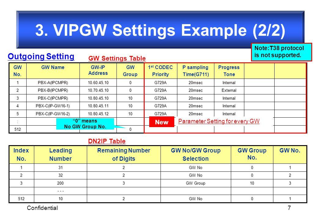 Confidential7 10 GW No 210512 - - - 310 GW Group 32003 20 GW No 2322 10 2311 GW No.GW Group No. GW No/GW Group Selection Remaining Number of Digits Le