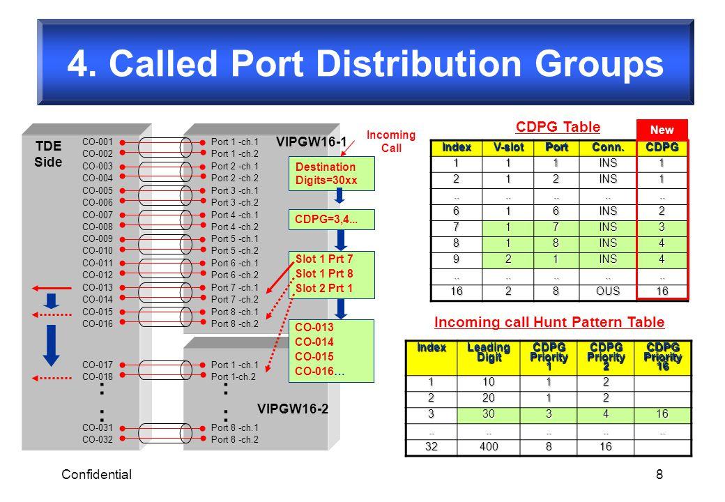 Confidential8 CO-001 CO-002 Port 1 -ch.1 Port 1 -ch.2 CO-003 CO-004 Port 2 -ch.1 Port 2 -ch.2 CO-007 CO-008 Port 4 -ch.1 Port 4 -ch.2 CO-005 CO-006 Po