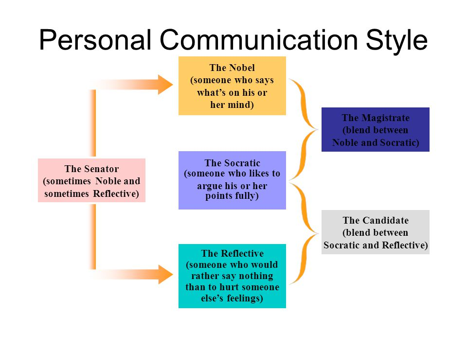 Personal Communication Style The Senator (sometimes Noble and sometimes Reflective) The Candidate (blend between Socratic and Reflective) The Magistra