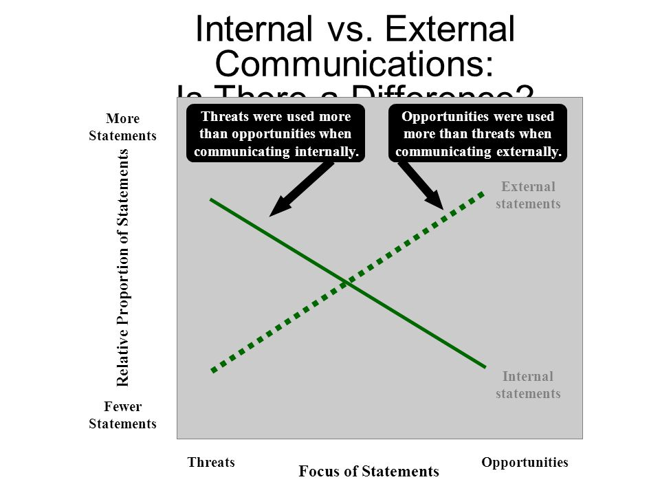 Internal vs. External Communications: Is There a Difference? More Statements Fewer Statements Relative Proportion of Statements Threats were used more