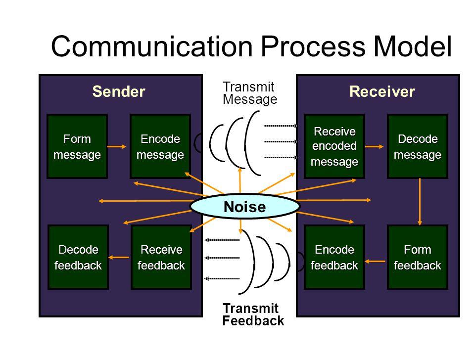 Receiver Decodemessage Encodefeedback Formfeedback Sender Formmessage Encodemessage Decodefeedback Transmit Message Transmit Feedback Receiveencodedme
