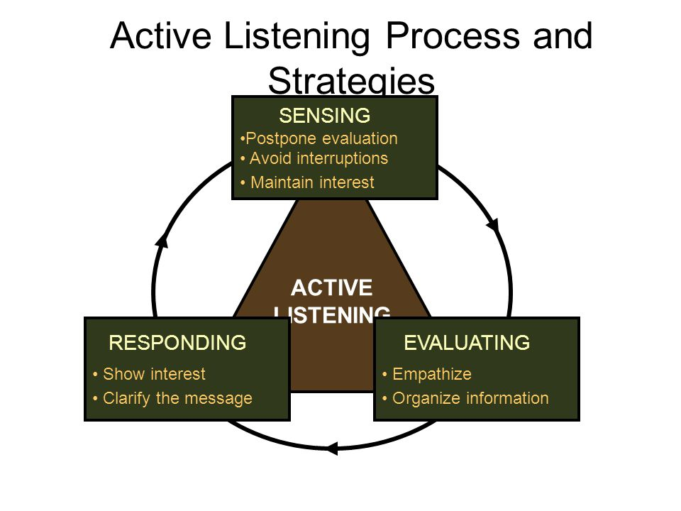 Active Listening Process and Strategies ACTIVE LISTENING SENSING Postpone evaluation Avoid interruptions Maintain interest EVALUATING Empathize Organi