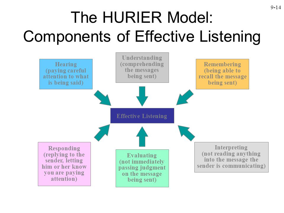 9-14 The HURIER Model: Components of Effective Listening Hearing (paying careful attention to what is being said) Understanding (comprehending the mes