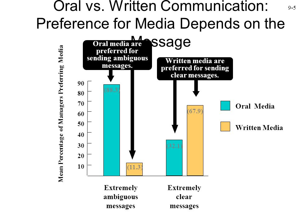 9-5 Oral vs. Written Communication: Preference for Media Depends on the Message Mean Percentage of Managers Preferring Media Extremely ambiguous messa