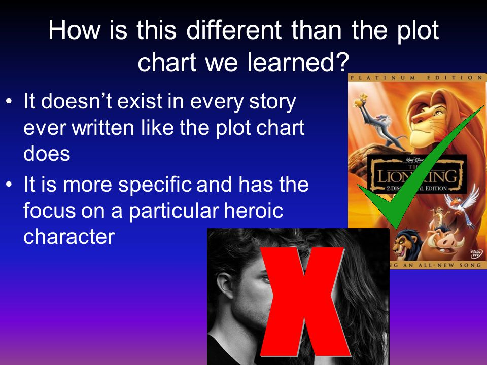 How is this different than the plot chart we learned? It doesn't exist in every story ever written like the plot chart does It is more specific and ha