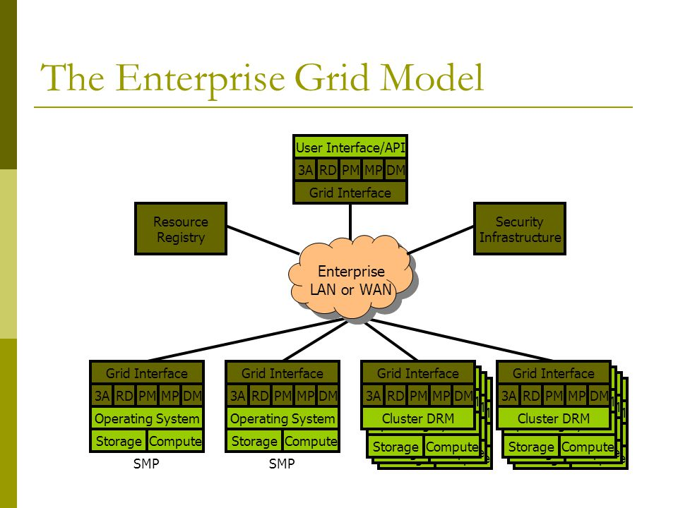 The Enterprise Grid Model RDPMAADMMP Operating System StorageCompute Cluster Interface RDPMAADMMP Operating System StorageCompute Cluster Interface RD