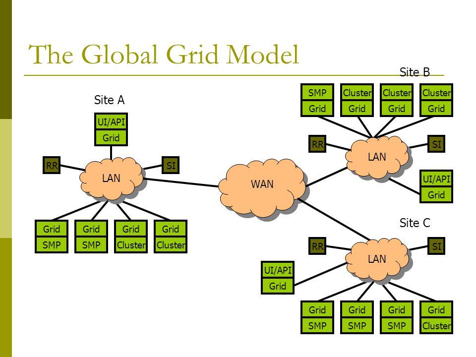 The Global Grid Model Grid WAN RRSI Cluster Grid SMP Grid SMP Grid Cluster UI/API Grid LAN Grid RRSI SMP Grid SMP Grid SMP Grid Cluster RRSI ClusterSMP Grid Cluster Grid LAN Site A Site B Site C UI/API Grid UI/API Grid LAN