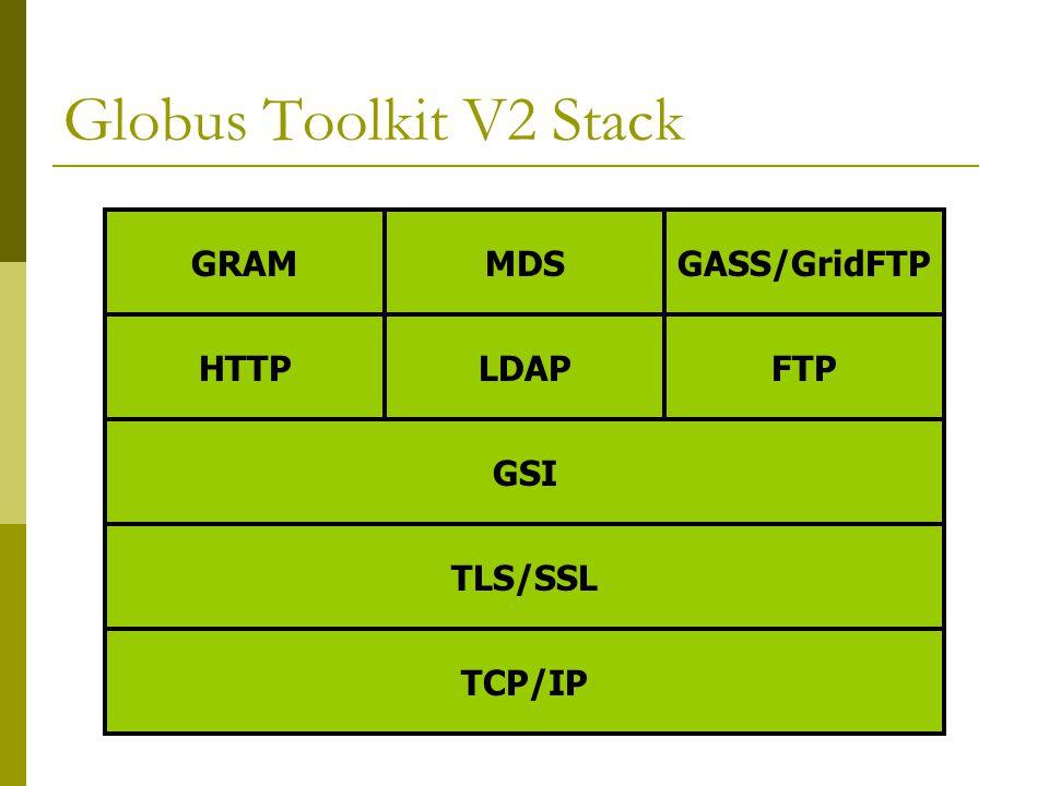 Globus Toolkit V2 Stack MDSGASS/GridFTPGRAM GSI HTTPLDAPFTP TLS/SSL TCP/IP
