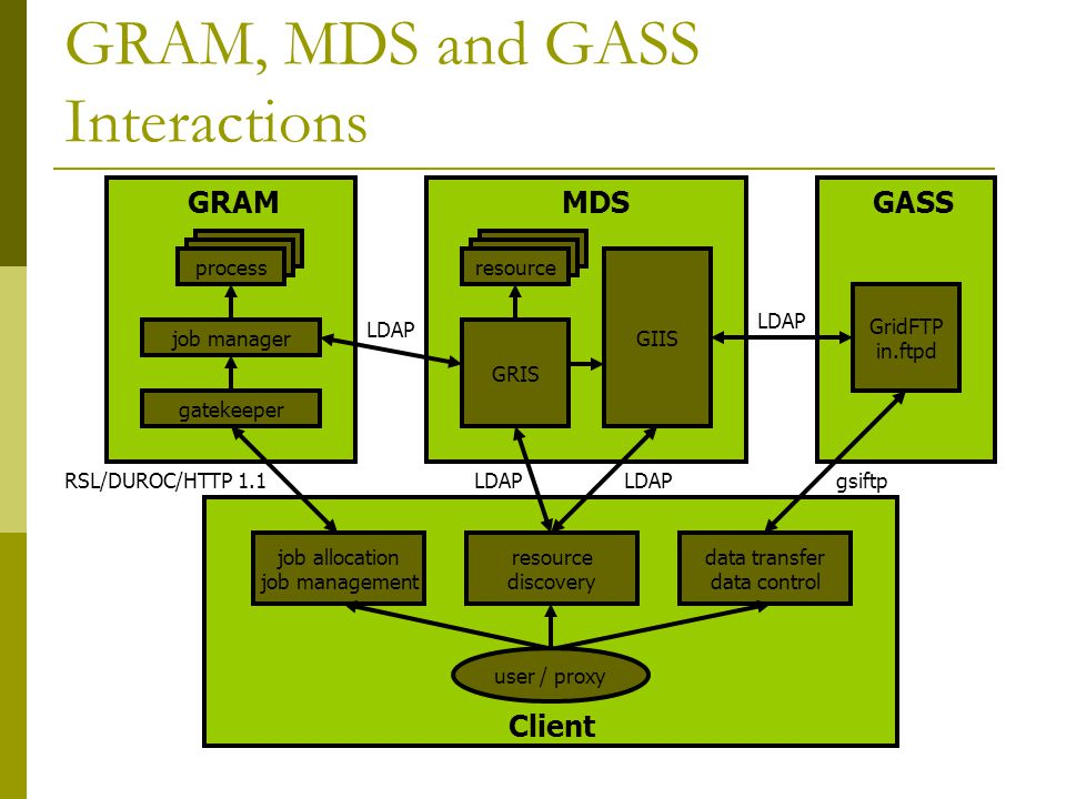 GRAM, MDS and GASS Interactions resource process job manager gatekeeper process GRAM GRIS resource GIIS MDS GridFTP in.ftpd GASS job allocation job ma