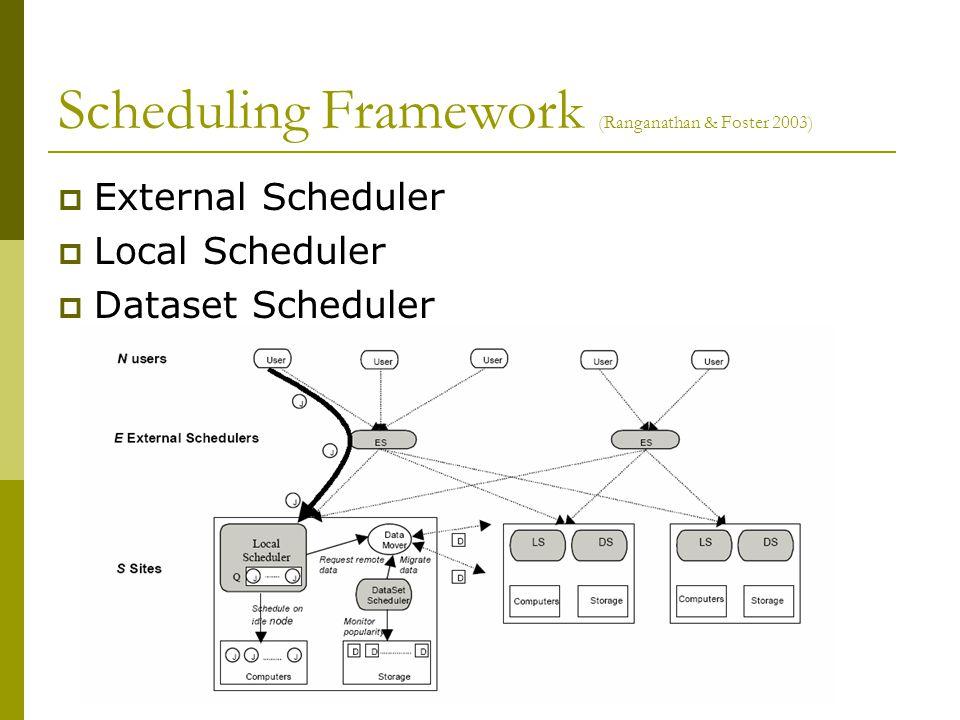 Scheduling Framework (Ranganathan & Foster 2003)  External Scheduler  Local Scheduler  Dataset Scheduler