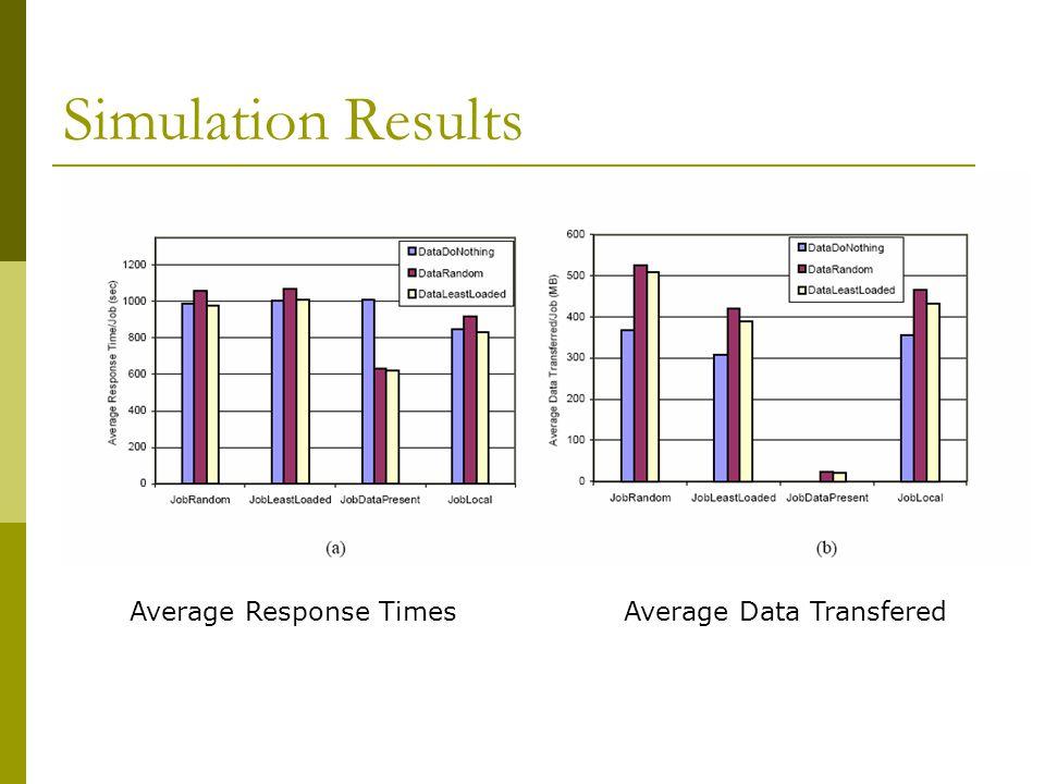 Simulation Results Average Response TimesAverage Data Transfered