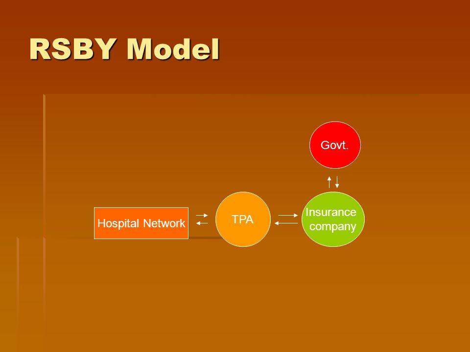 RSBY Model Govt. Insurance company TPA Hospital Network