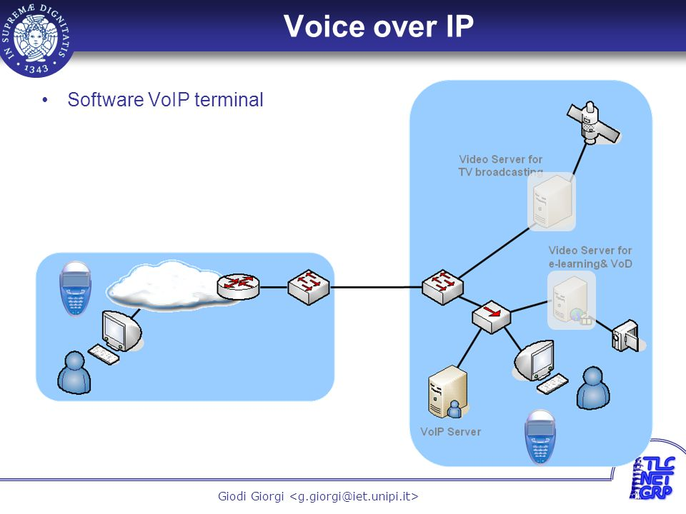16 Giodi Giorgi Voice over IP Software VoIP terminal