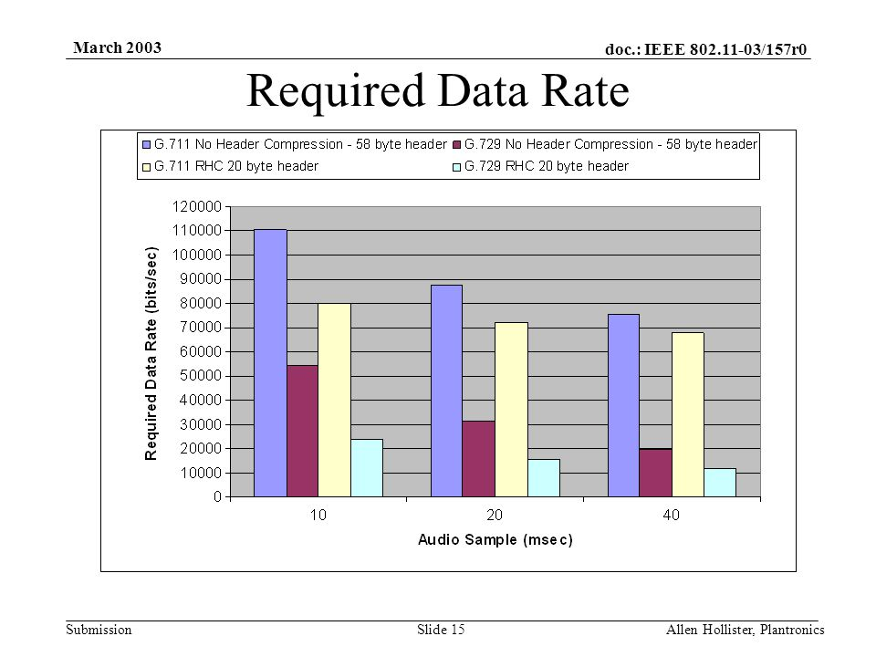 doc.: IEEE 802.11-03/157r0 Submission March 2003 Allen Hollister, PlantronicsSlide 14 QoS Codec Standards Codec Standards –G.711 64000 bits/sec (8000 samples/sec and 8 bits/sample) ADPCM with either µ law or A law applied A 20 msec audio sample requires 160 bytes –G.729 (Vocoder – Linear Predictive Coding) 8000 bits/sec Operates on 10 msec audio samples.