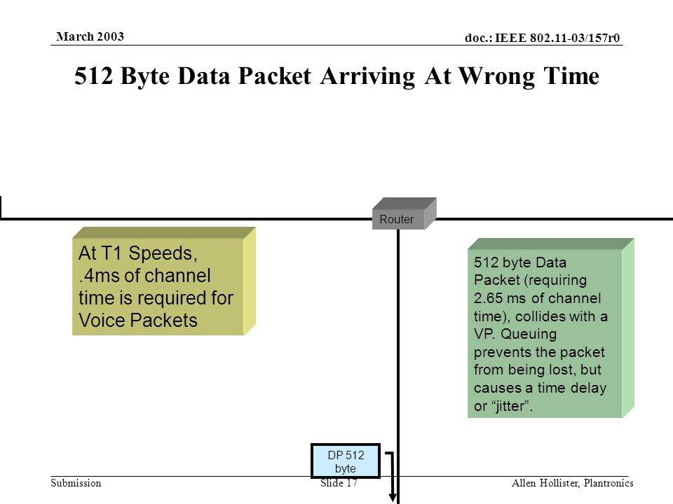 doc.: IEEE 802.11-03/157r0 Submission March 2003 Allen Hollister, PlantronicsSlide 16 Two VoIP Sessions Streaming Over A T1 Connection 20ms, VP 78 byte VP 20ms, VP 78 byte VP 20ms, VP 78 byte VP 20ms, VP 78 byte VP 20ms, VP 78 byte VP 20ms, VP 78 byte VP At T1 Speeds, 20 ms of G.729 (78 bytes) requires.404 ms of channel time for a single Voice Packet.