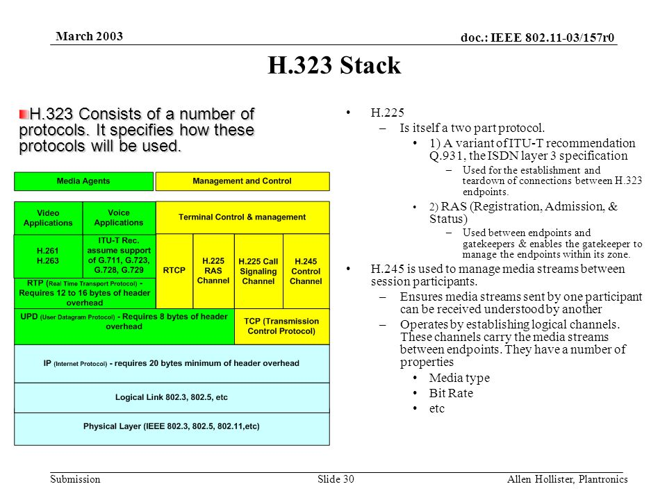 doc.: IEEE 802.11-03/157r0 Submission March 2003 Allen Hollister, PlantronicsSlide 29 Objective Of H.323 Is To Enable The Exchange Of Media Streams Between H.323 Endpoints H323 Terminal H323 Gateway H323 MCU H323 Gatekeeper Packet Network Scope of H.323 PSTN
