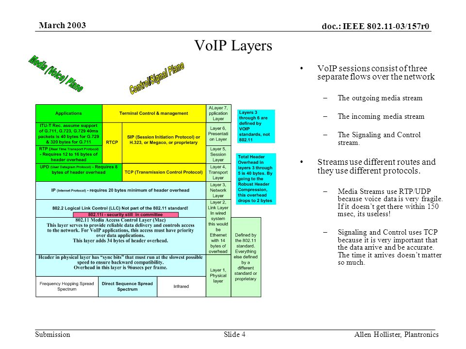 doc.: IEEE 802.11-03/157r0 Submission March 2003 Allen Hollister, PlantronicsSlide 3 Router terHol lis enAll VoIP By Voice (10)RTP (12)UDP (8)IP (20)Ethernet (14)Trailer (4) Or 802.11 (34) VoIP By Allen Hollister VoIP By Allen Hollister Much of QoS comes down to making the system more TDMA like.
