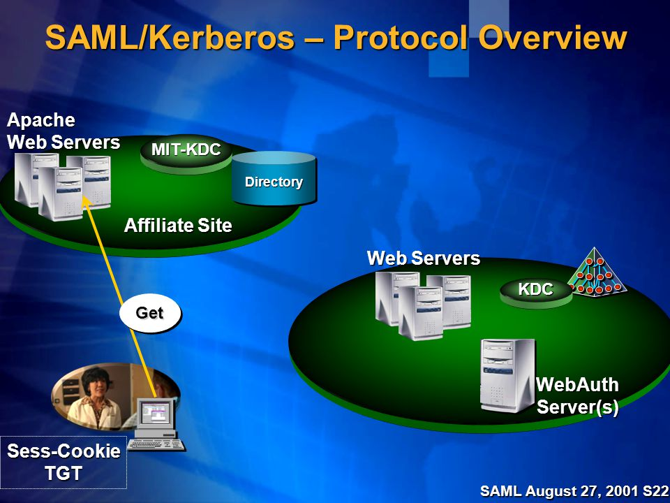 SAML August 27, 2001 S22 SAML/Kerberos – Protocol Overview Web Servers KDC DirectoryDirectory MIT-KDC Apache WebAuthServer(s) GetGet Sess-CookieTGT Affiliate Site