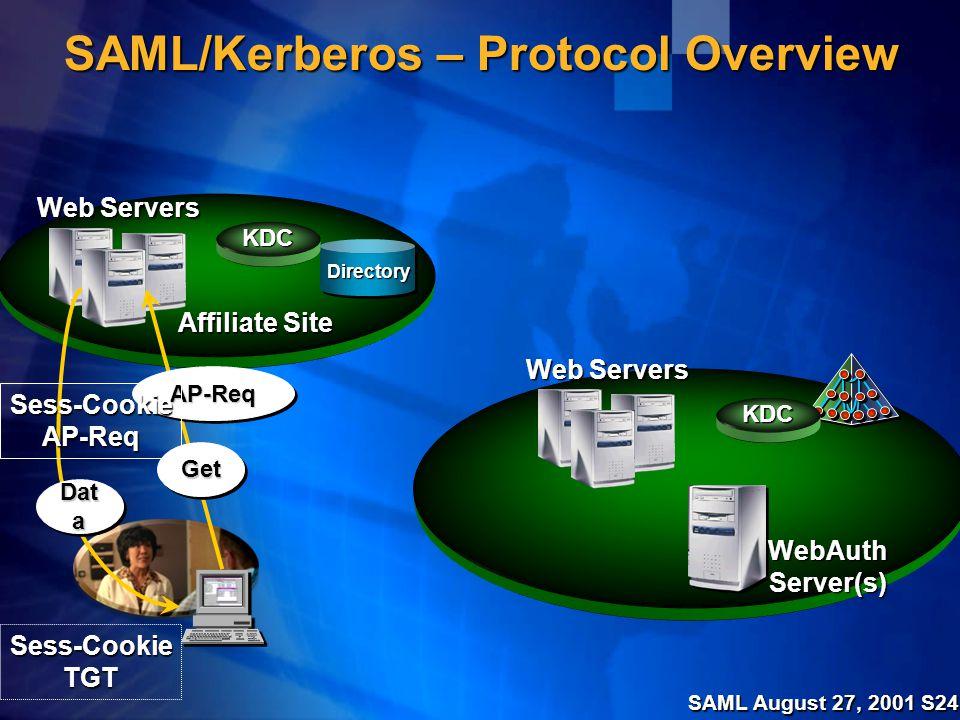 SAML August 27, 2001 S24 SAML/Kerberos – Protocol Overview Web Servers KDC DirectoryDirectory KDC WebAuthServer(s) GetGet Sess-CookieTGT Affiliate Site AP-ReqAP-Req Sess-CookieAP-Req Dat a
