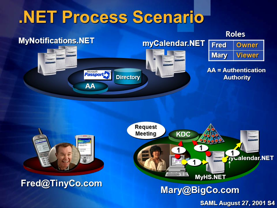SAML August 27, 2001 S5.NET Process Scenario MyHS.NET MyNotifications.NET Fred@TinyCo.com Mary@BigCo.comFredOwnerMaryViewer Roles myCalendar.NET myCalendar.NET DirectoryDirectory KDC AA AA = Authentication Authority 22 22 Query&RequestQuery&Request