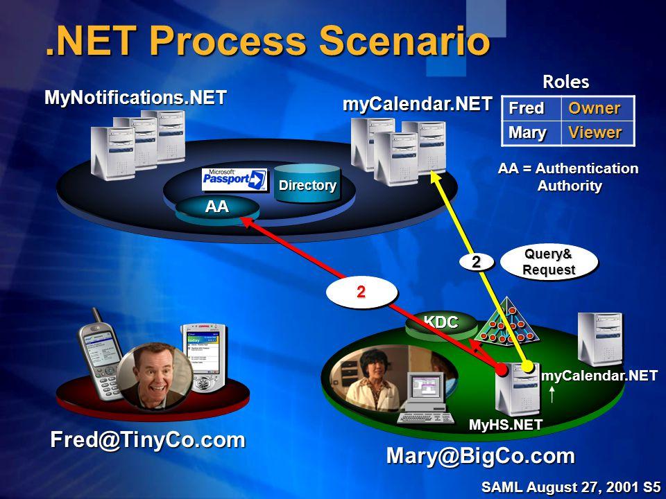 SAML August 27, 2001 S6.NET Process Scenario MyHS.NET MyNotifications.NET Fred@TinyCo.com Mary@BigCo.comFredOwnerMaryViewer Roles myCalendar.NET myCalendar.NET DirectoryDirectory KDC AA AA = Authentication Authority 33 SOAPMessageSOAPMessage