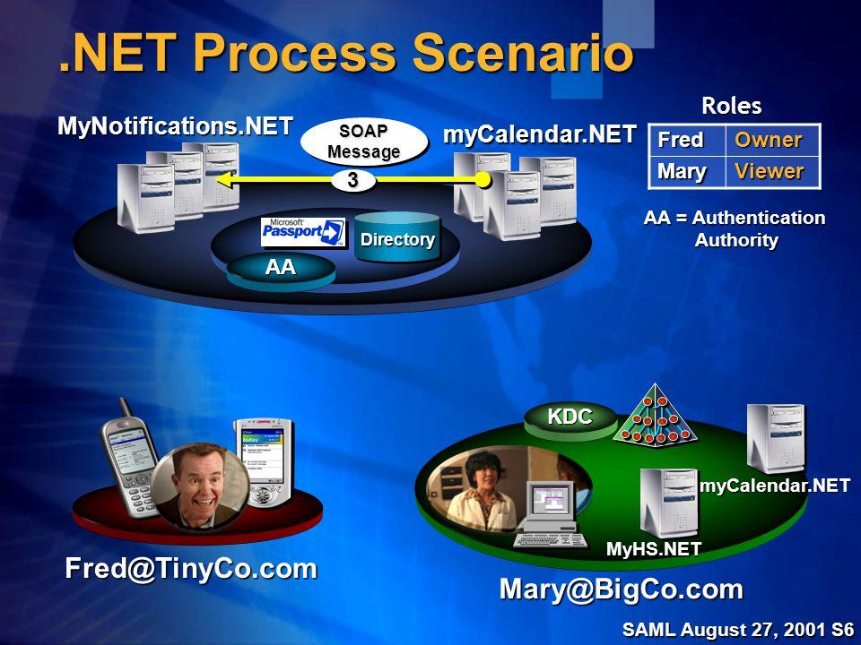 SAML August 27, 2001 S7.NET Process Scenario MyHS.NET MyNotifications.NET Fred@TinyCo.com Mary@BigCo.comFredOwnerMaryViewer Roles myCalendar.NET myCalendar.NET DirectoryDirectory KDC AA AA = Authentication Authority 44 AcceptAccept 44