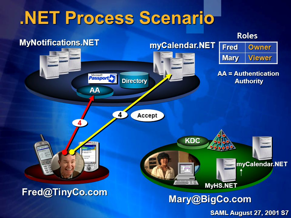 SAML August 27, 2001 S7.NET Process Scenario MyHS.NET MyNotifications.NET Fred@TinyCo.com Mary@BigCo.comFredOwnerMaryViewer Roles myCalendar.NET myCalendar.NET DirectoryDirectory KDC AA AA = Authentication Authority 44 AcceptAccept 44