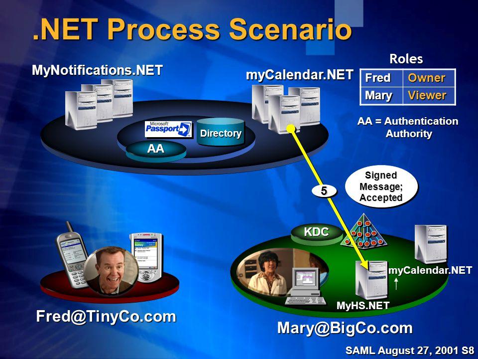 SAML August 27, 2001 S19 SAML/Kerberos Protocol Overview Web Servers KDC WebAuthServer(s) Redirect(1)Redirect(1) SSL User Name Password AS-ReqTGS-Reg(2)AS-ReqTGS-Reg(2) Sess-CookieTGT AP-Req(3)AP-Req(3)
