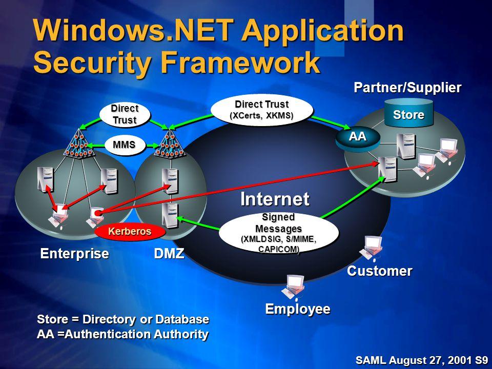 SAML August 27, 2001 S9 Windows.NET Application Security Framework DMZ Partner/Supplier Store = Directory or Database AA =Authentication Authority Customer Employee Enterprise Internet AA StoreStoreDirectTrustDirectTrust MMSMMS KerberosKerberos Direct Trust (XCerts, XKMS) Direct Trust (XCerts, XKMS) Signed Messages (XMLDSIG, S/MIME, CAPICOM) Signed Messages (XMLDSIG, S/MIME, CAPICOM)
